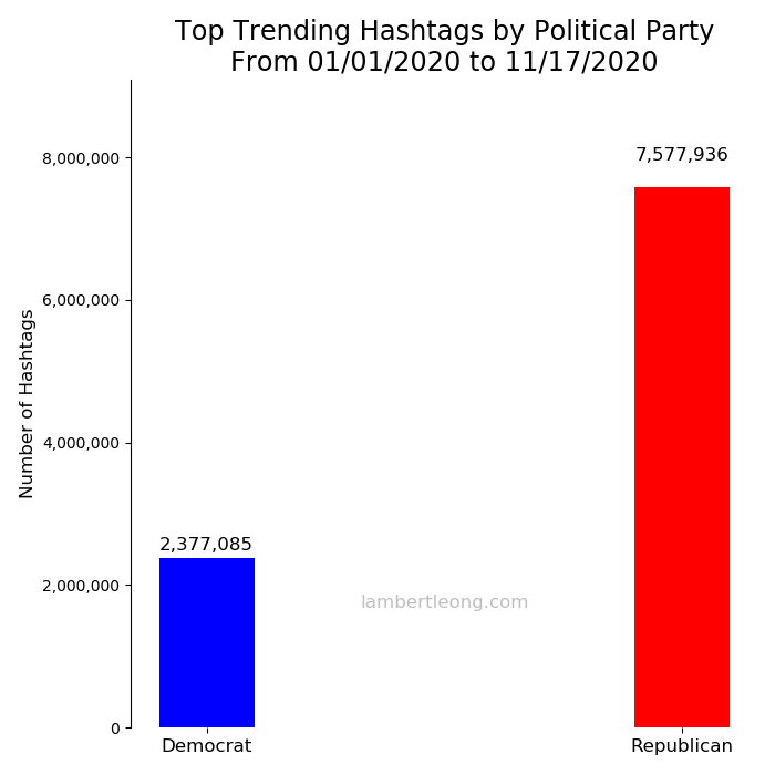Total tweet political election volume